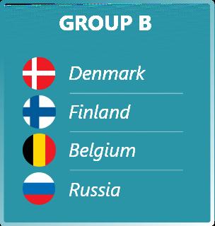 Euro Cup 2020 Group B Prediction